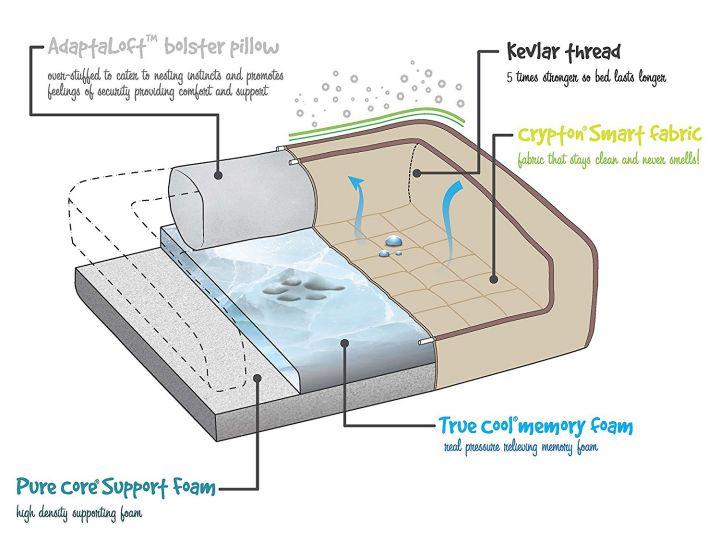 BuddyRest Crown Supreme dog bed design